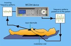 Bicom device grahic